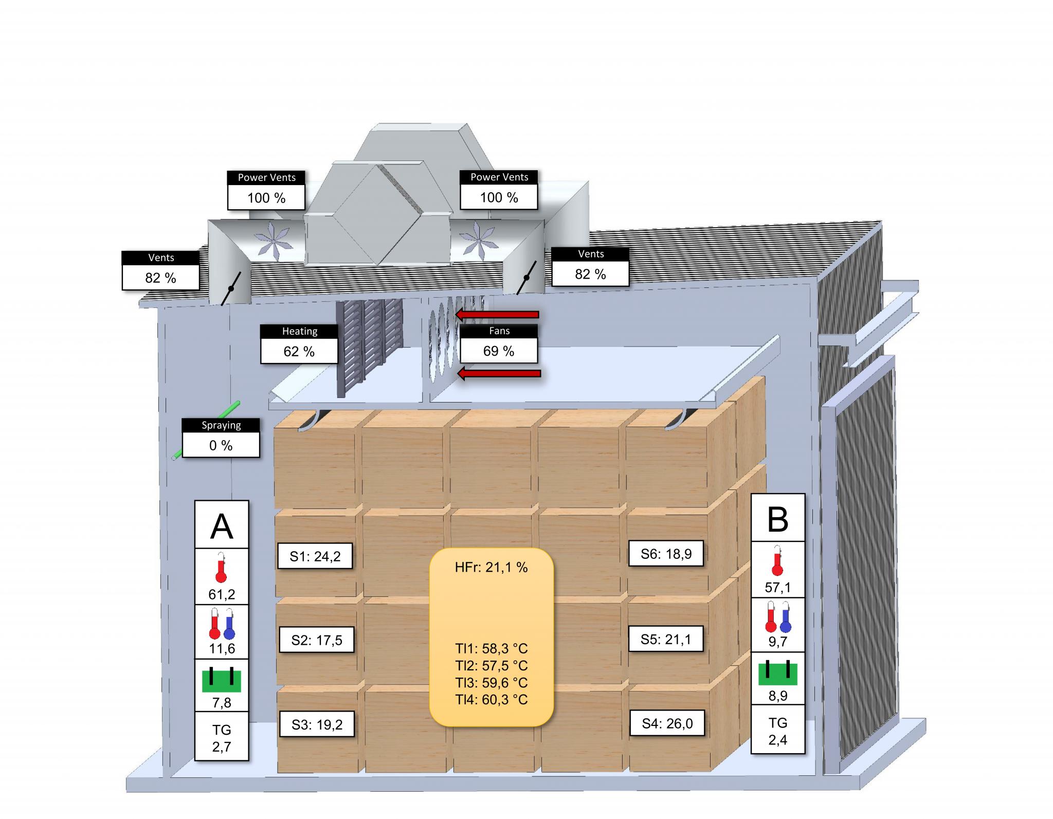 Hildebrand-Brunner drying chambers